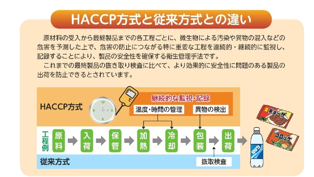 来月から義務化 HACCPの準備はできていますか...